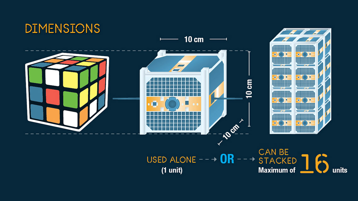 CubeSats can be used as single units (1U) or stacked together to form bigger satellites