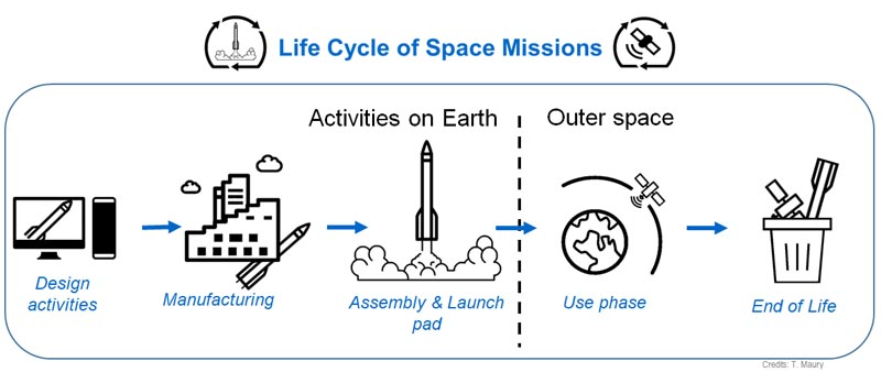 Supply chain information flows across the space mission lifecycle