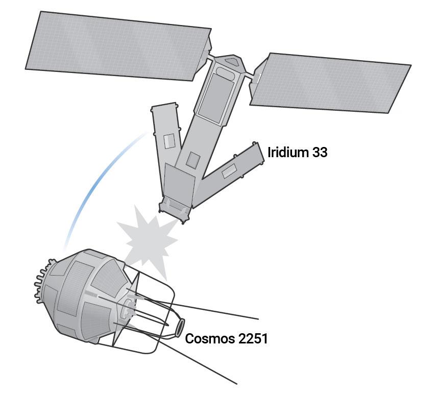 Collision of Iridium 33 with Cosmos 2251