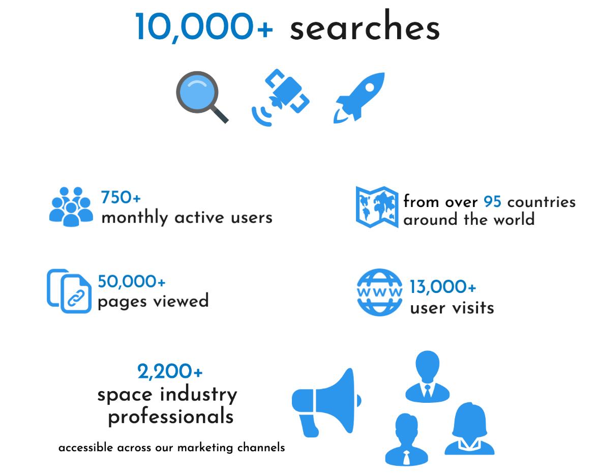 Satsearch platform statistics