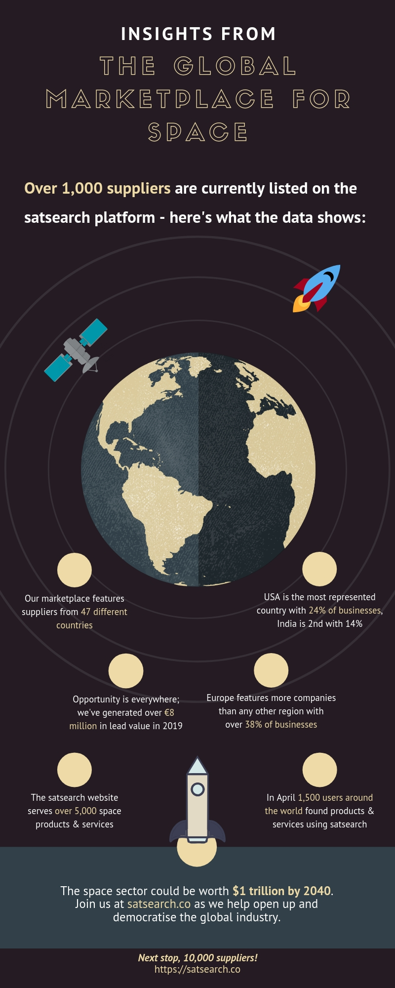 satsearch 1,000 suppliers infographic