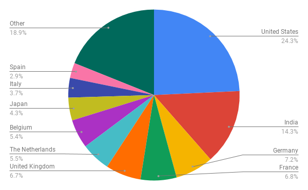 Geographic breakdown of satsearch suppliers