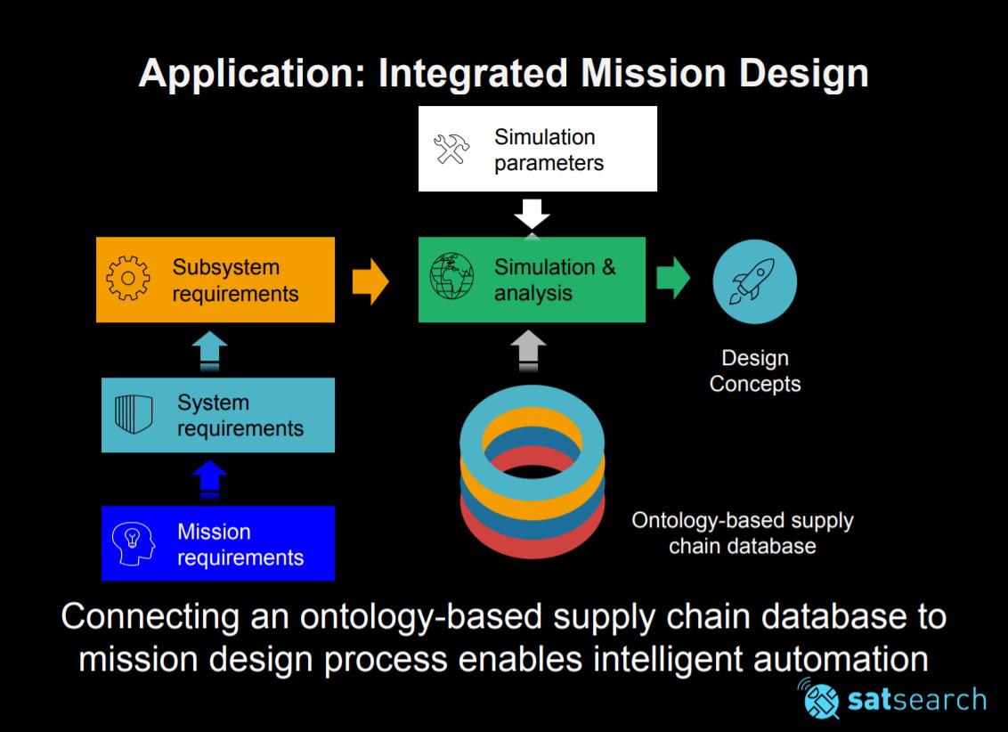 satsearch ontology workshop presentation slide 2