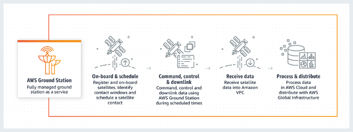 AWS Ground Station on satsearch