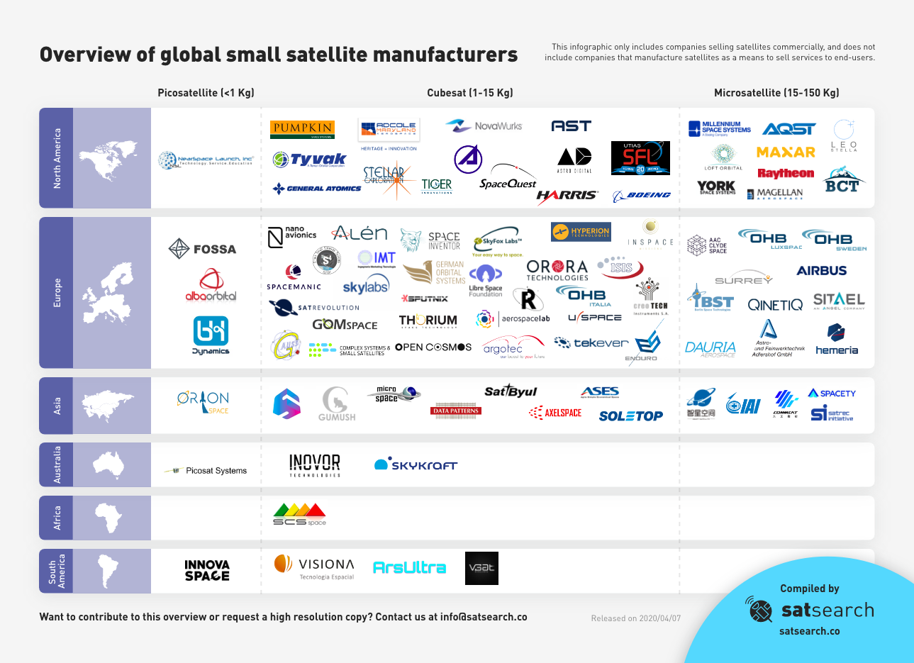 small satellite manufacturers