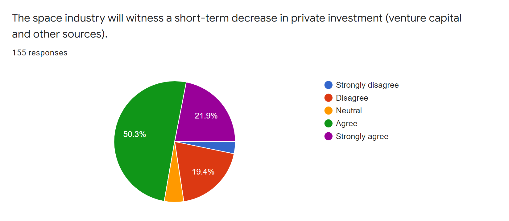 satsearch industry covid19 survey - private investment