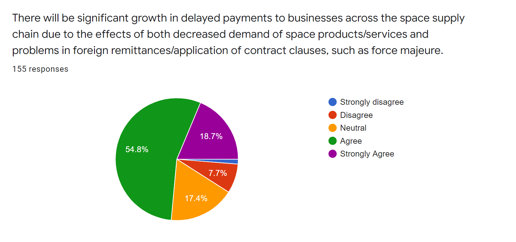satsearch industry covid19 survey - delayed payments