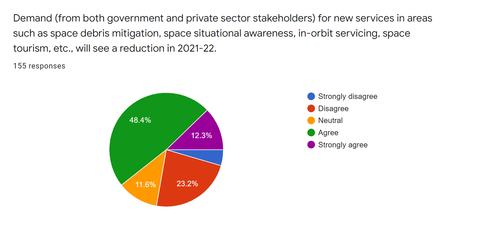 satsearch industry covid19 survey - demand for new services