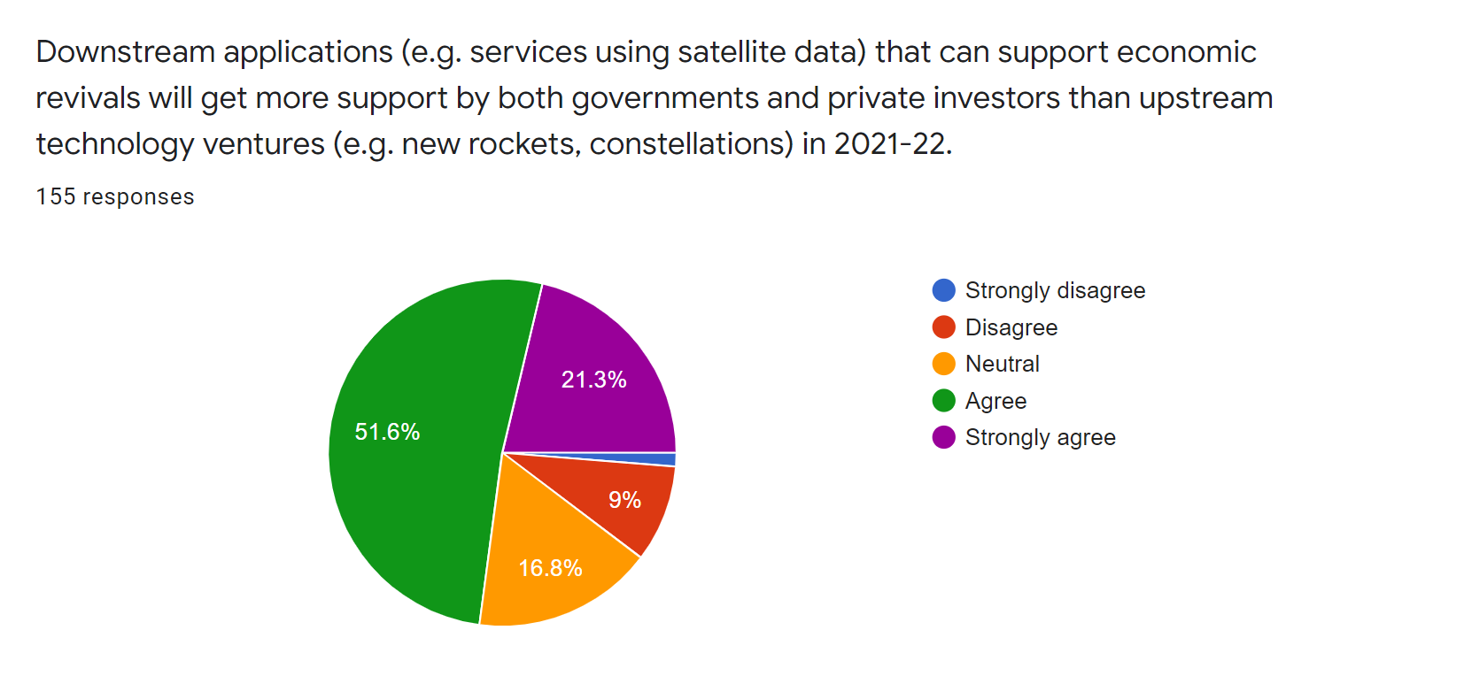 satsearch industry covid19 survey - demand for downstream applications