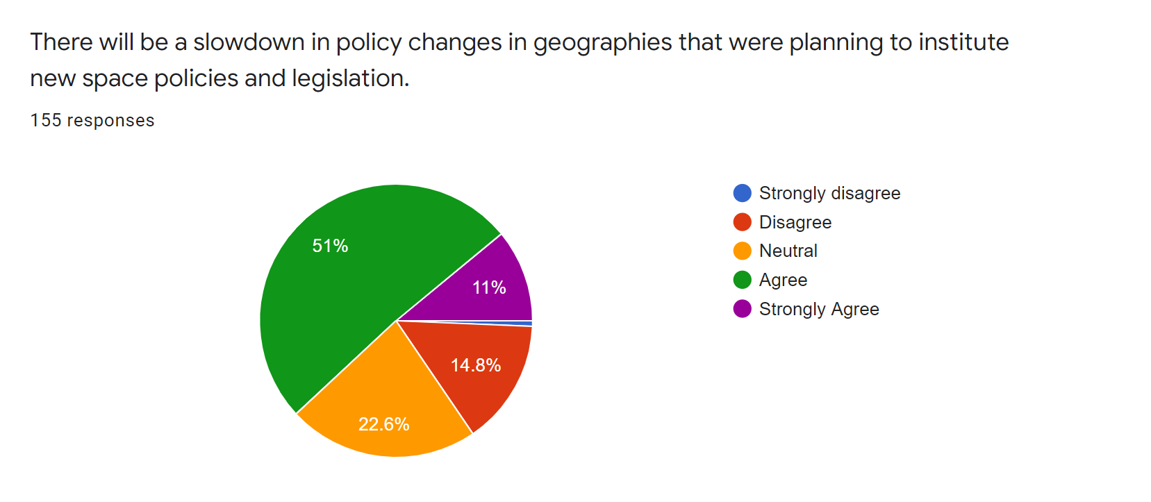 satsearch industry covid19 survey - new policies