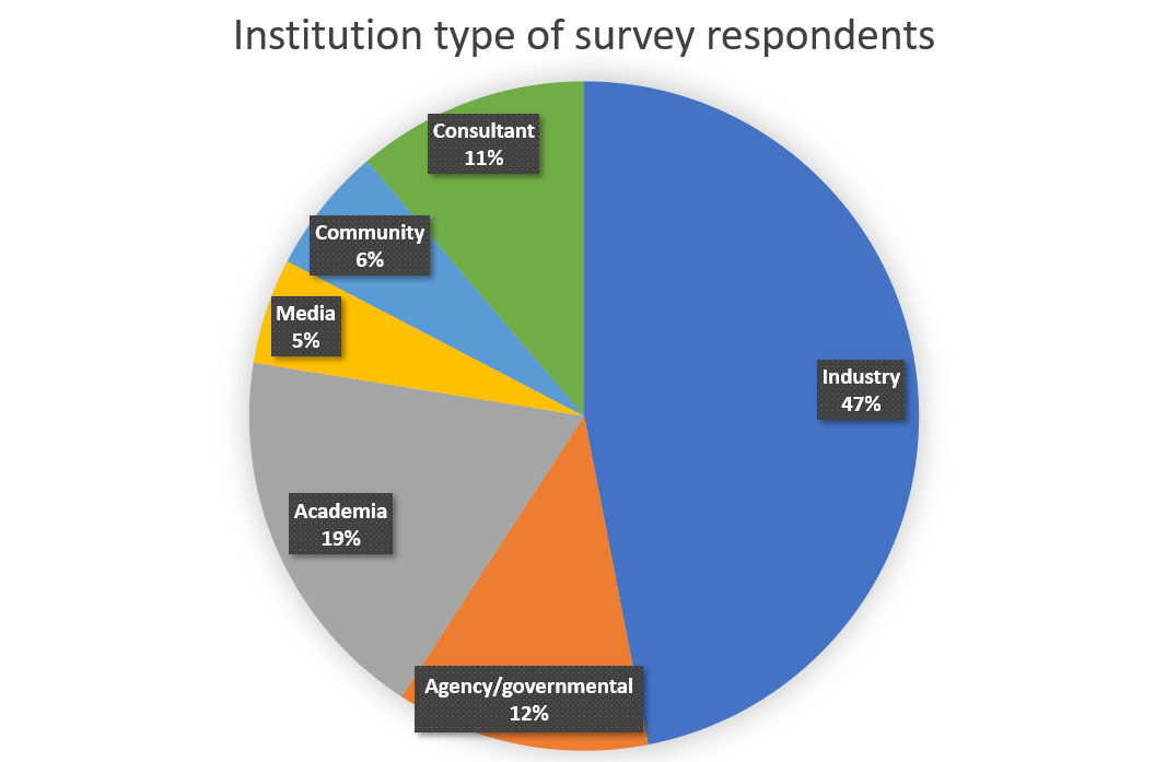 Institution of survey respondents