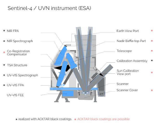 Acktar's contribution to the Sentinel-4 UVN instrument.