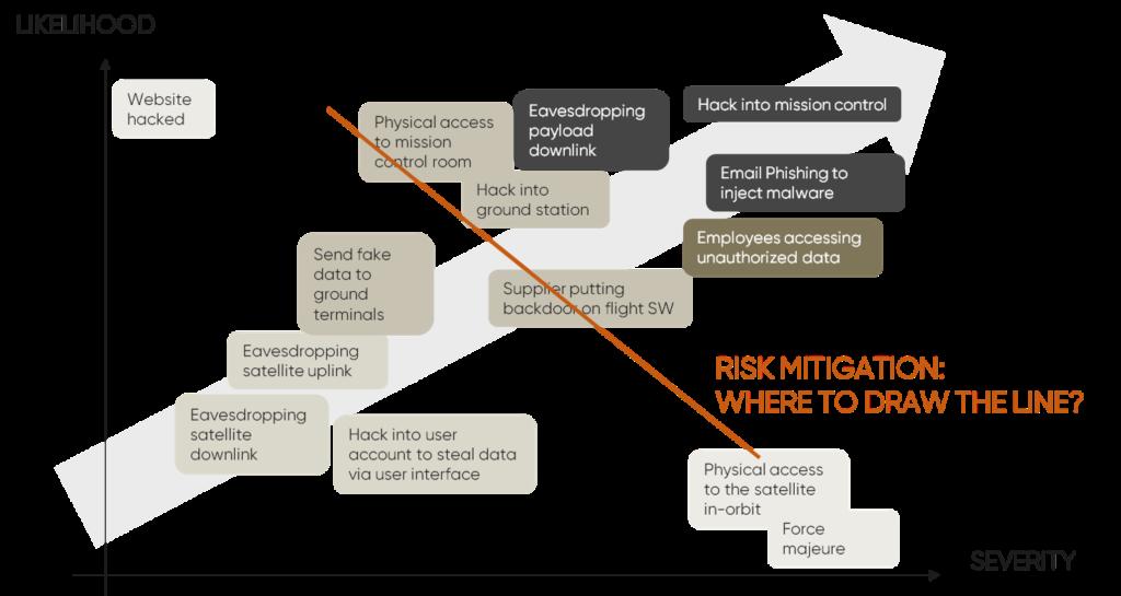 cubersecurity for smallsats risk mitigation scenario plot